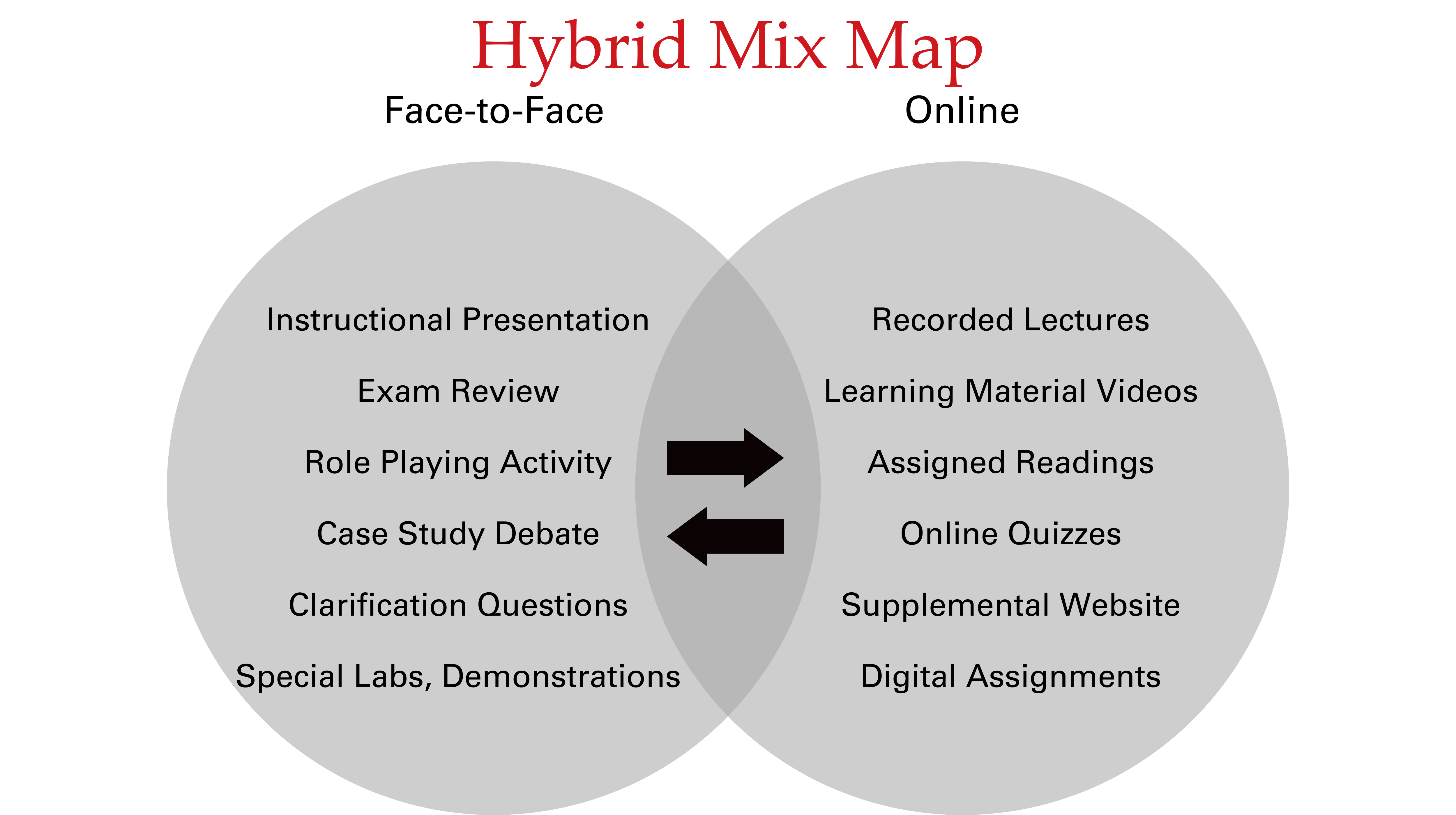 Venn Diagram of Hybrid Learning Overlap Between In-Class and Online Course Components