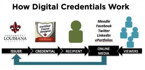 Digital Credentials are issued by the University of Louisiana at Lafayette to instructors to display their accomplishments and accreditations on various online media.